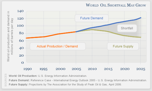 Industry   Historical Oil Fields